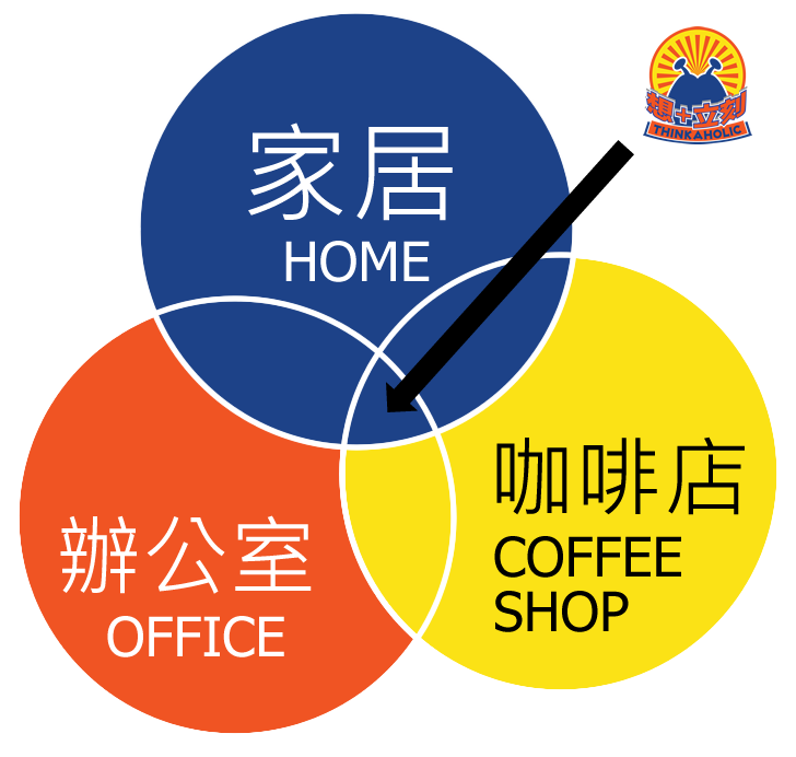Thinkaholic 想 + 立刻,她是一所共享工作空間,把傳統的三種工作模式 (家居,辦公室,咖啡店) 結合為一